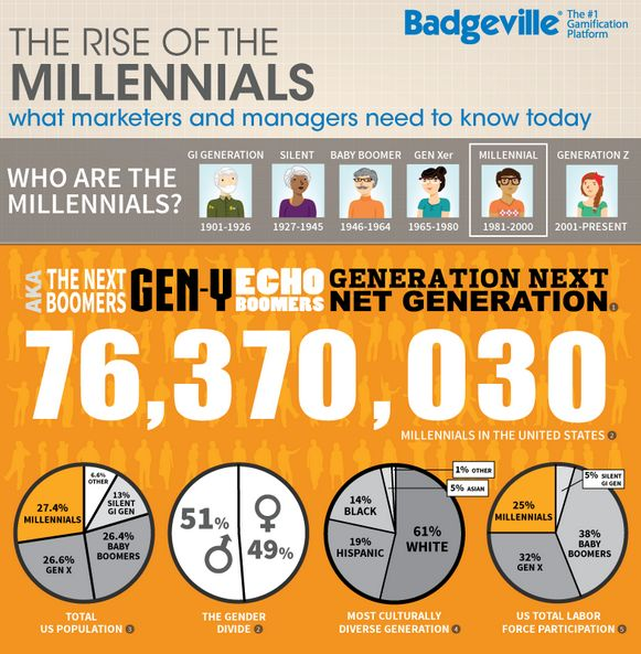 Generational Influencer Guides