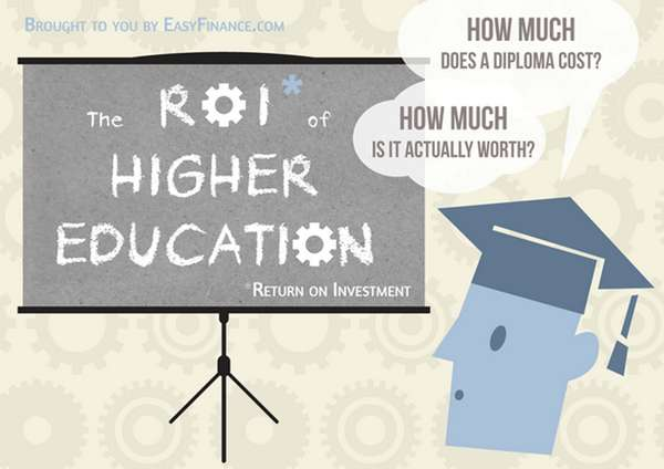 ROI of Higher Education