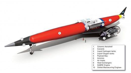 Hybrid Rocket Engines