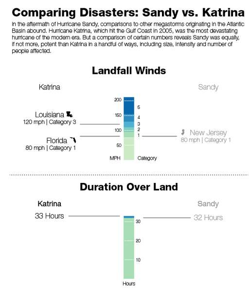 Comparative Hurricane Infographics