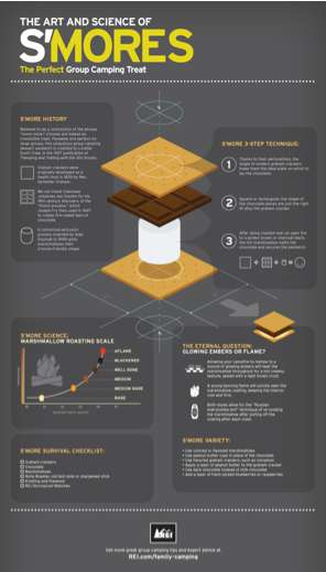 science of smores infographic
