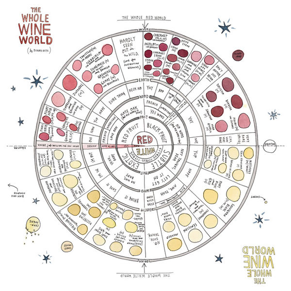 Interactive Scented Wine Guides