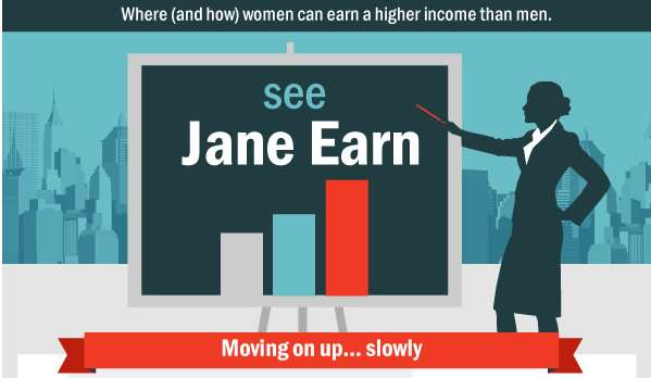 Female Earning Stats
