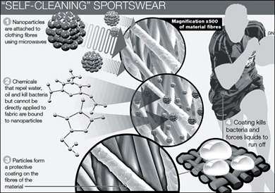 Self-Cleaning Sportswear