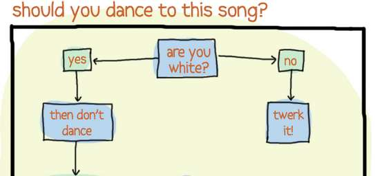 should you dance to this song?