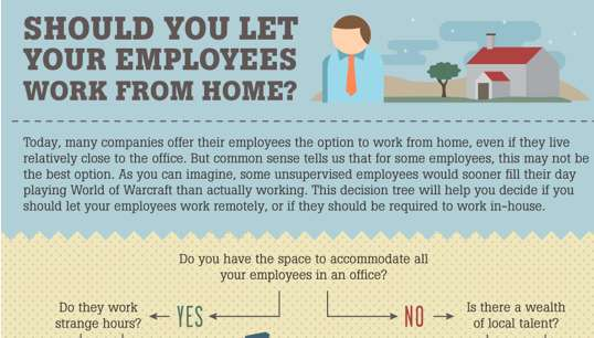 Should You Let Your Employees Work From Home