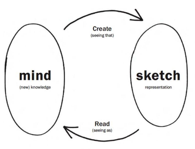 Educational Sketching Workshops