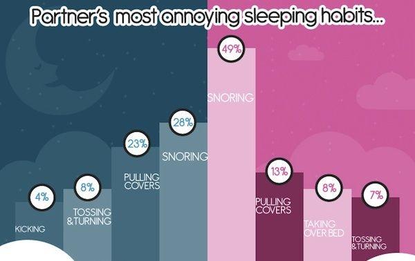 Sleep Habit Infographics