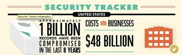Business Breach Infographics