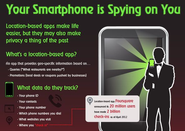Smartphone is Spying on You