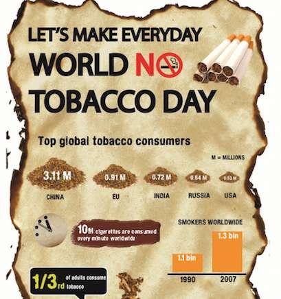Anti-Smoke Charts