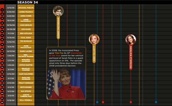 snl timeline by laughspin