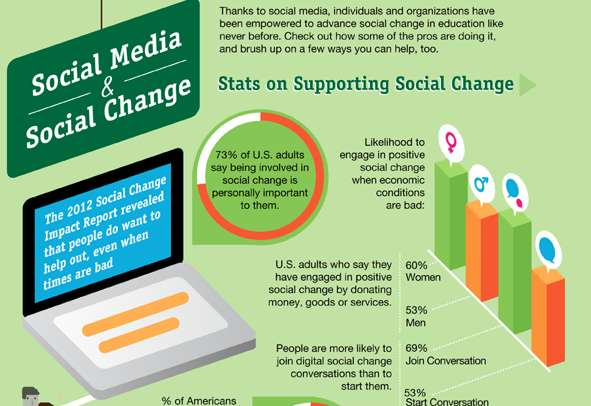 Web-Induced Activism Stats
