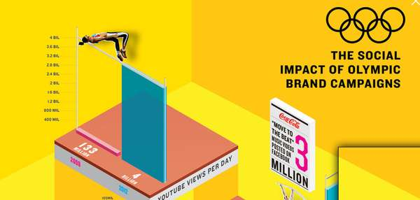 social impact of olympic brand campaigns