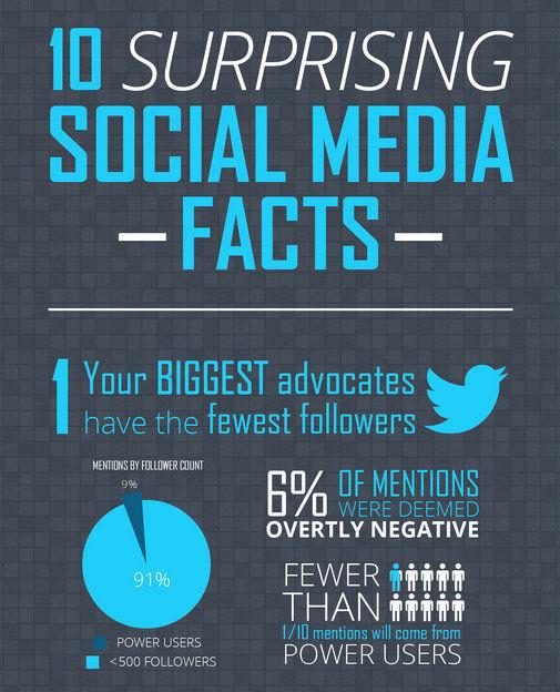 Surprising Social Stats