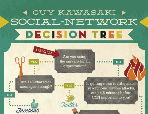 Social Network Decision Tree
