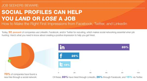 Social Profiles Can Help You Land or Lose a Job