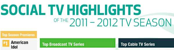 social tv highlights