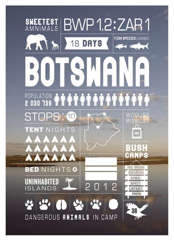 South African Sightseeing Stats