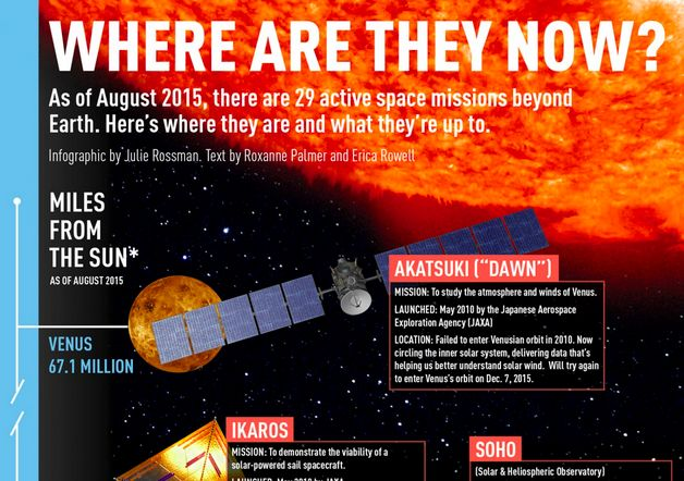 Tracking Space Mission Infographics