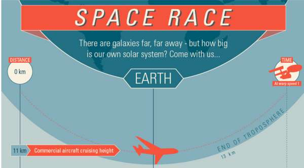 Gigantic Galaxy Graphs The Space Race Infographic Puts