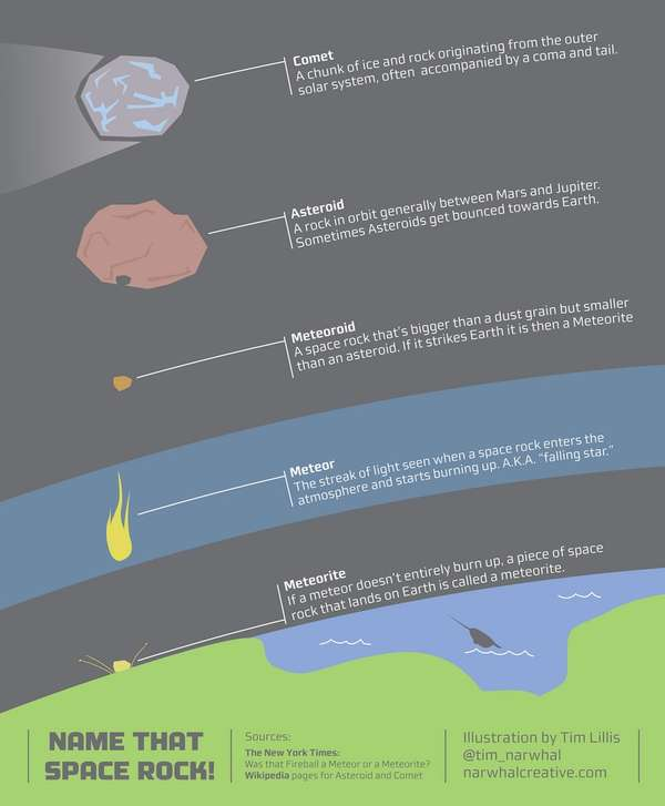 Meteorite Identification Charts