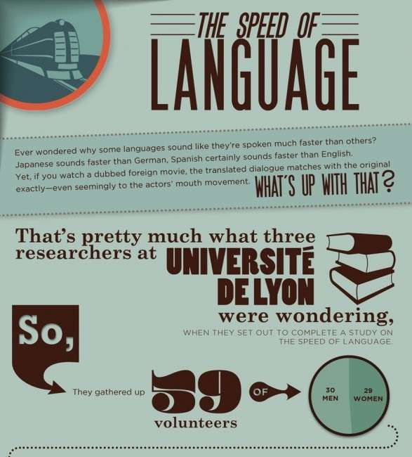 Speed of Language Infographic