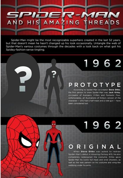 Evolutionary Superhero Costume Charts