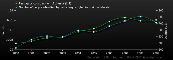 Comically Erroneous Correlations