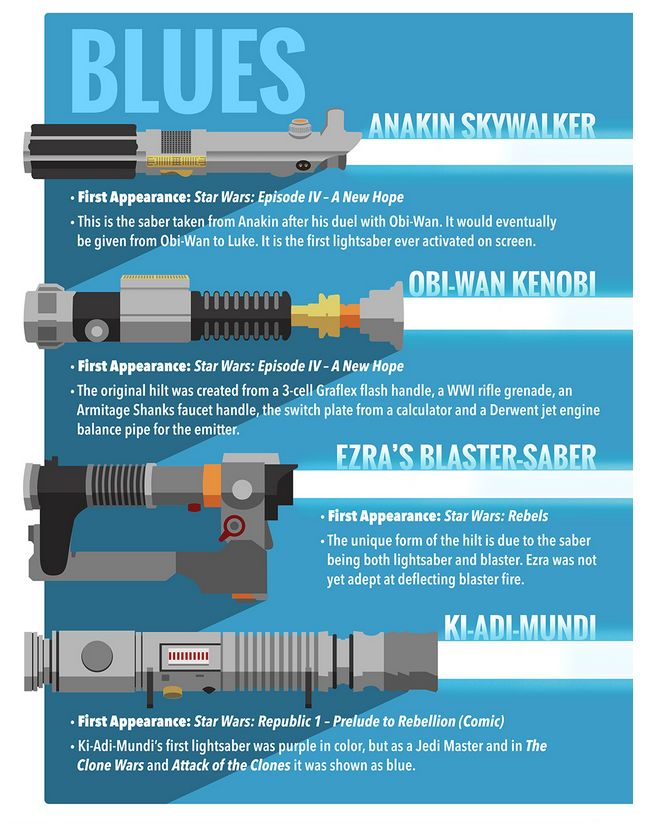 Sci-Fi Weaponry Charts