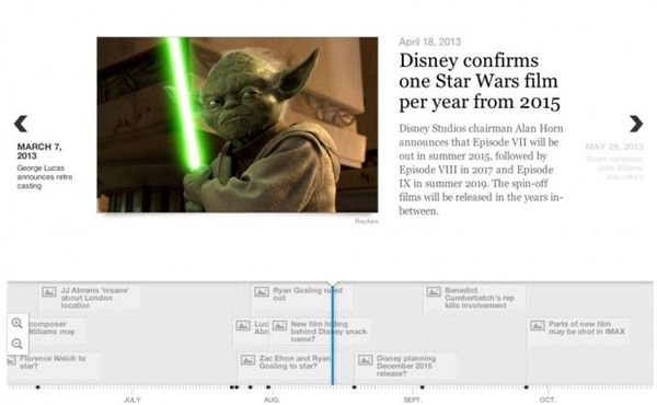 Interactive Movie Rumor Timelines