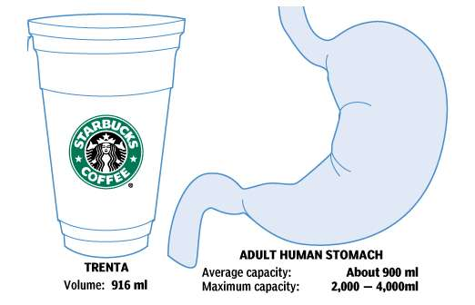 Supersizing Caffeine Quotas