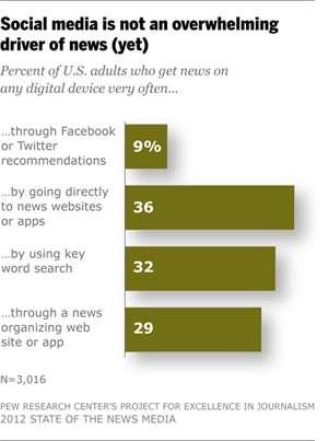 Surprising Social Media Infographics