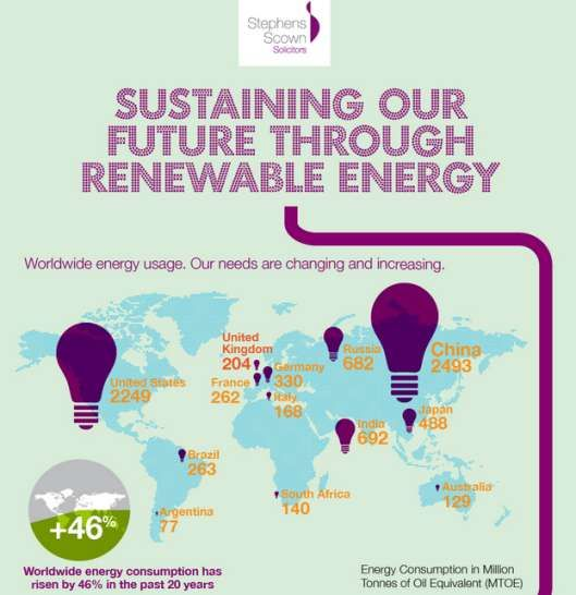 Renewable Energy Usage Infographics