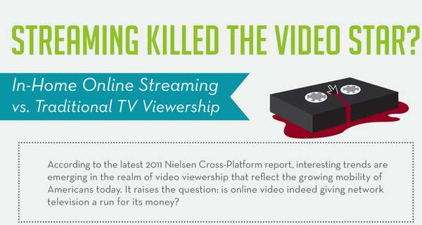 Streaming Killed the Video Star