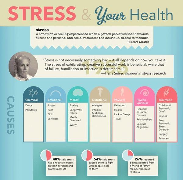 Stressful Health Charts
