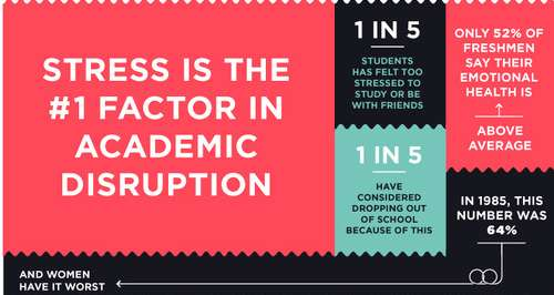 Stressed Students Infographic