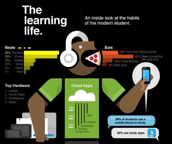 Modern Study Habit Infographics