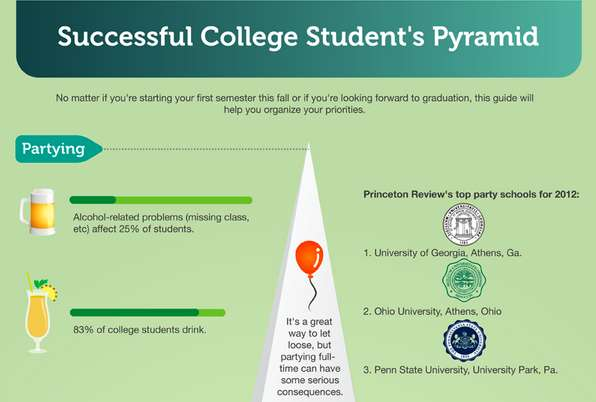 successful college students pyramid