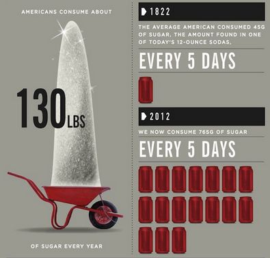 sugar consumption inforgraphic