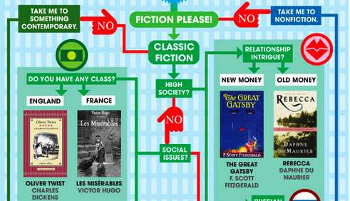 summer read flowchart