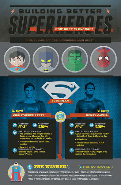 Superhero Comparison Infographics