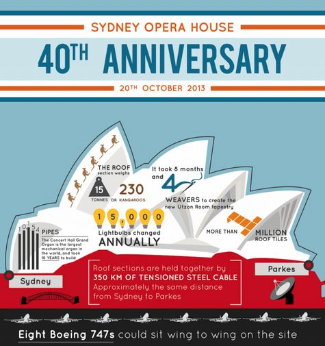 sydney opera house 40th anniversary