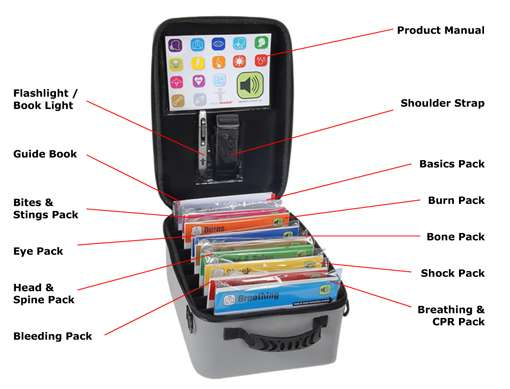 Intelligent First Aid Kits