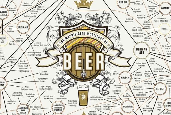 Beer Taxonomy Charts