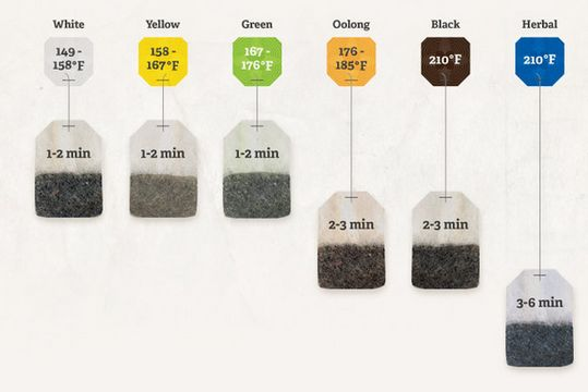 Instructional Tea-Brewing Infographics