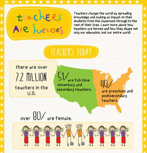teachers are heroes infographic