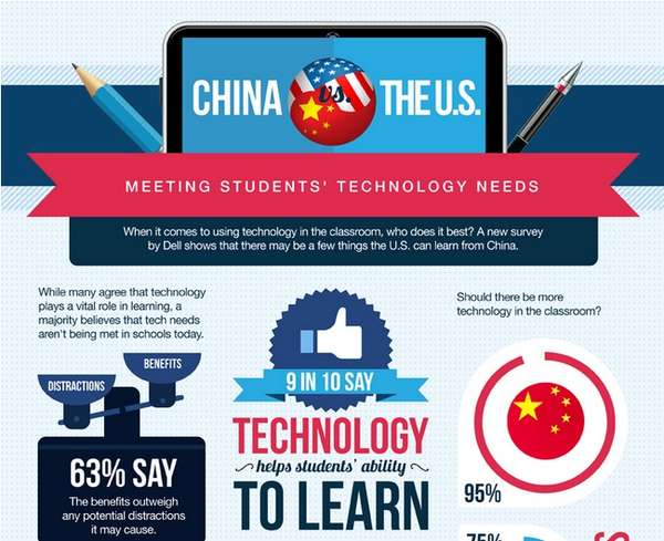 Technological Integration Infographics
