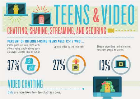 teens and video infographic