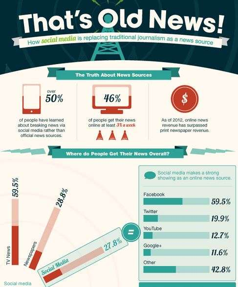 thats old news infographic